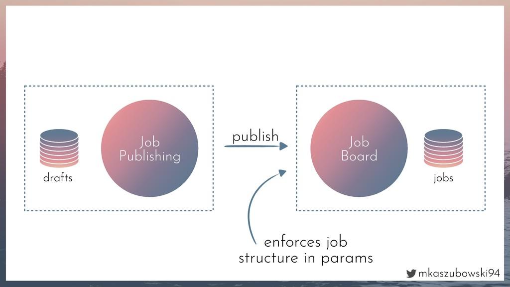 mkaszubowski94 Job Publishing drafts Job Board ...