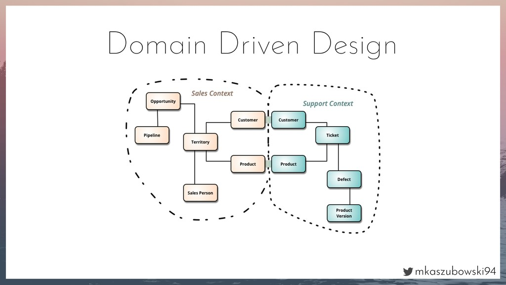 mkaszubowski94 Domain Driven Design