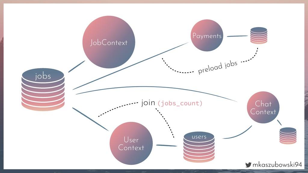 mkaszubowski94 jobs JobContext User Context use...