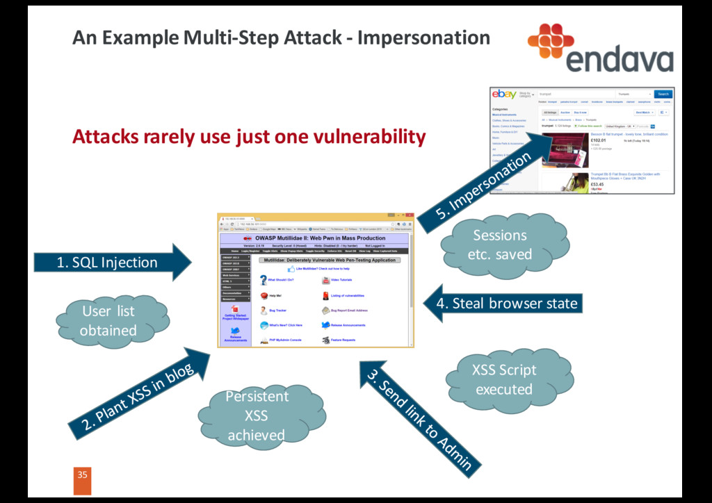 35 35 An Example Multi-Step Attack - Impersonat...