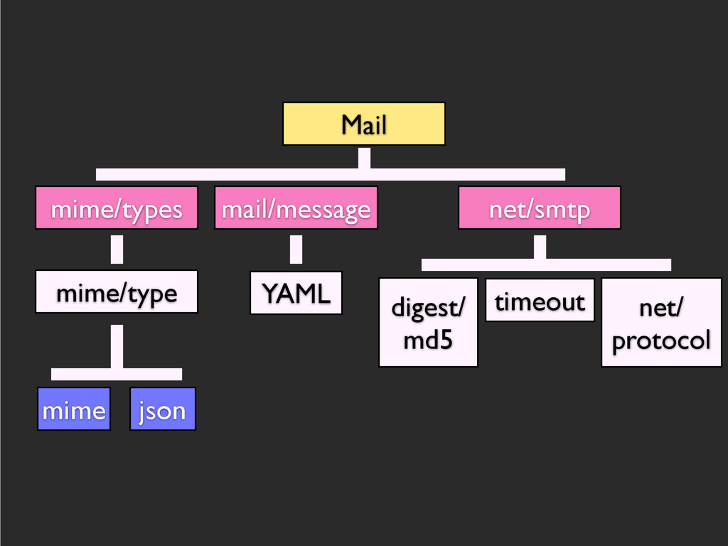 Mail mime/types mime/type mime json mail/messag...