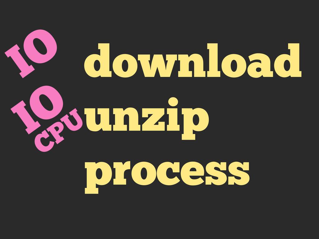 download unzip process IO IO CPU