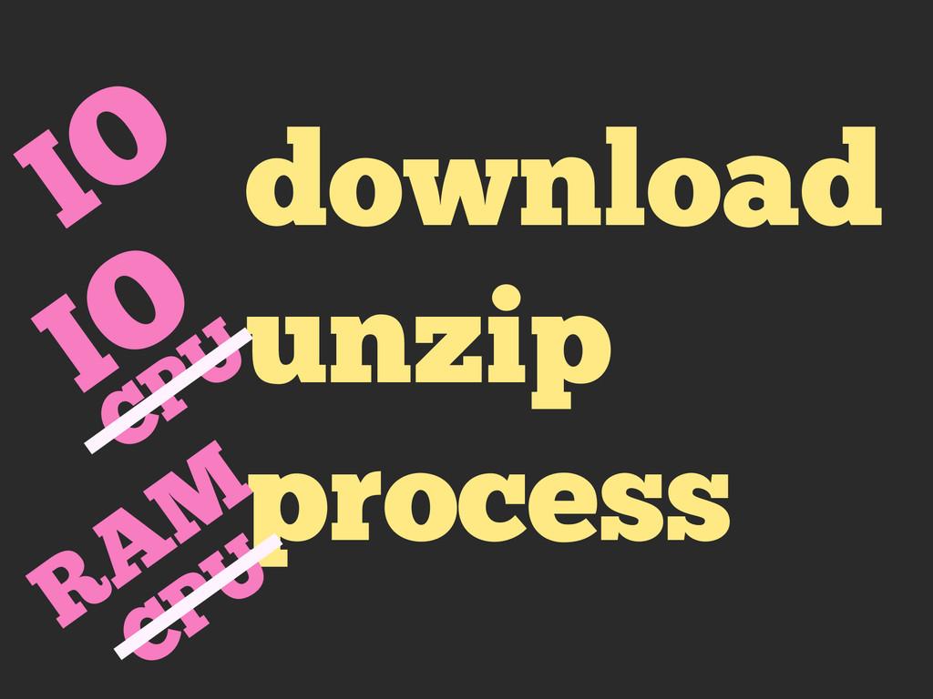 download unzip process IO IO CPU RAM CPU