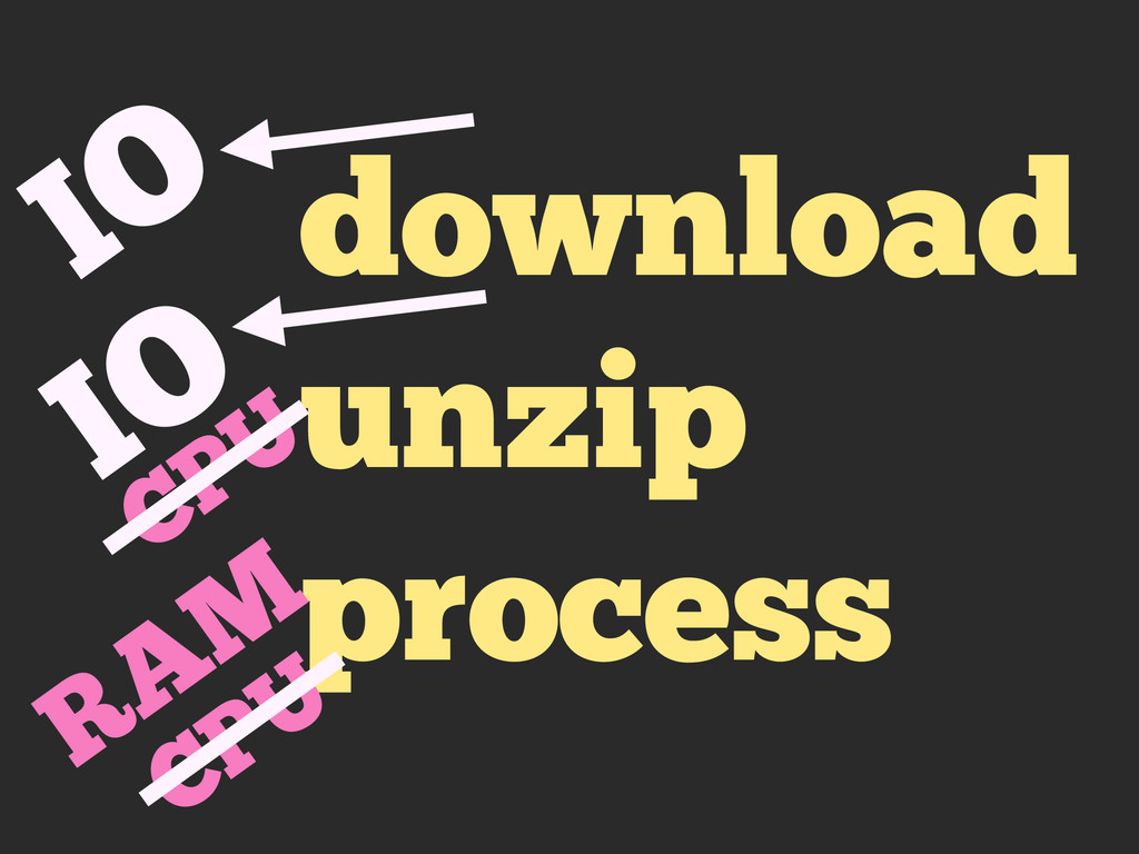 download unzip process IO IO CPU RAM CPU