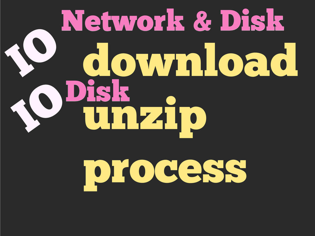 download unzip process IO IO Network & Disk Disk