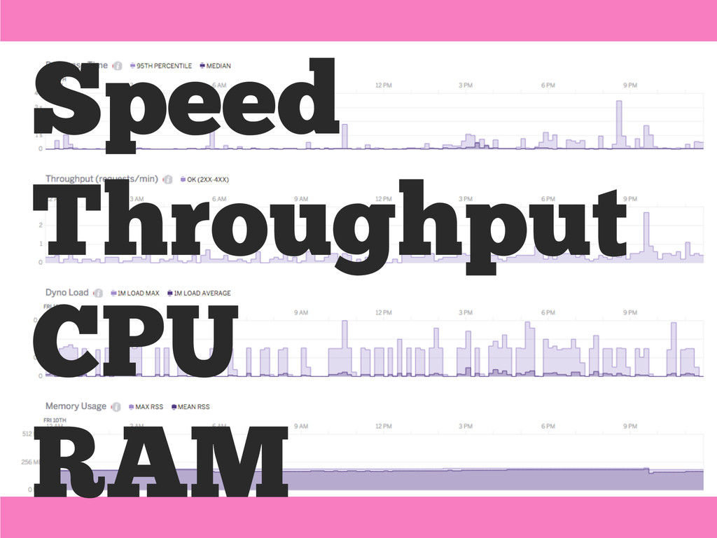 Speed Throughput CPU RAM