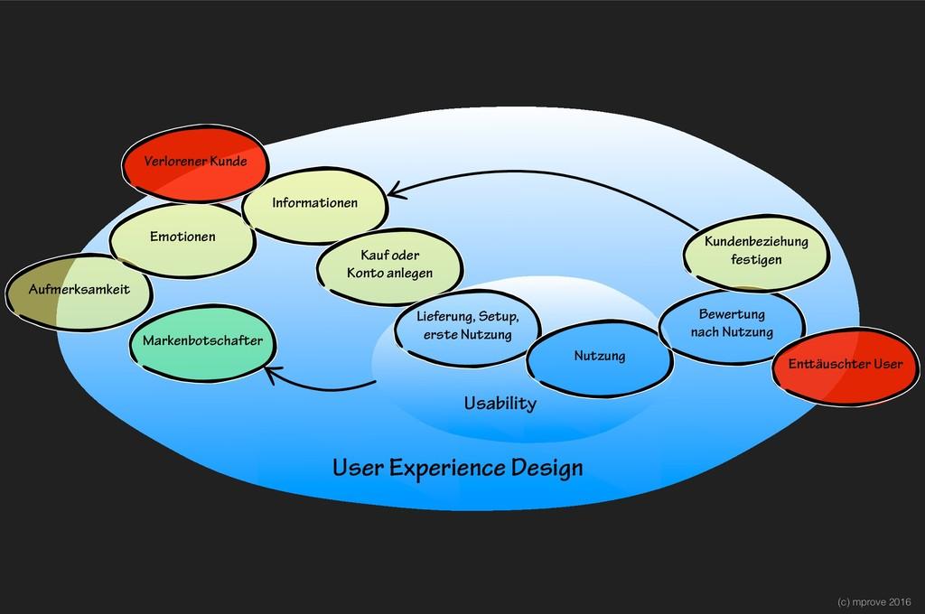 (c) mprove 2016 User Experience Design Usabilit...