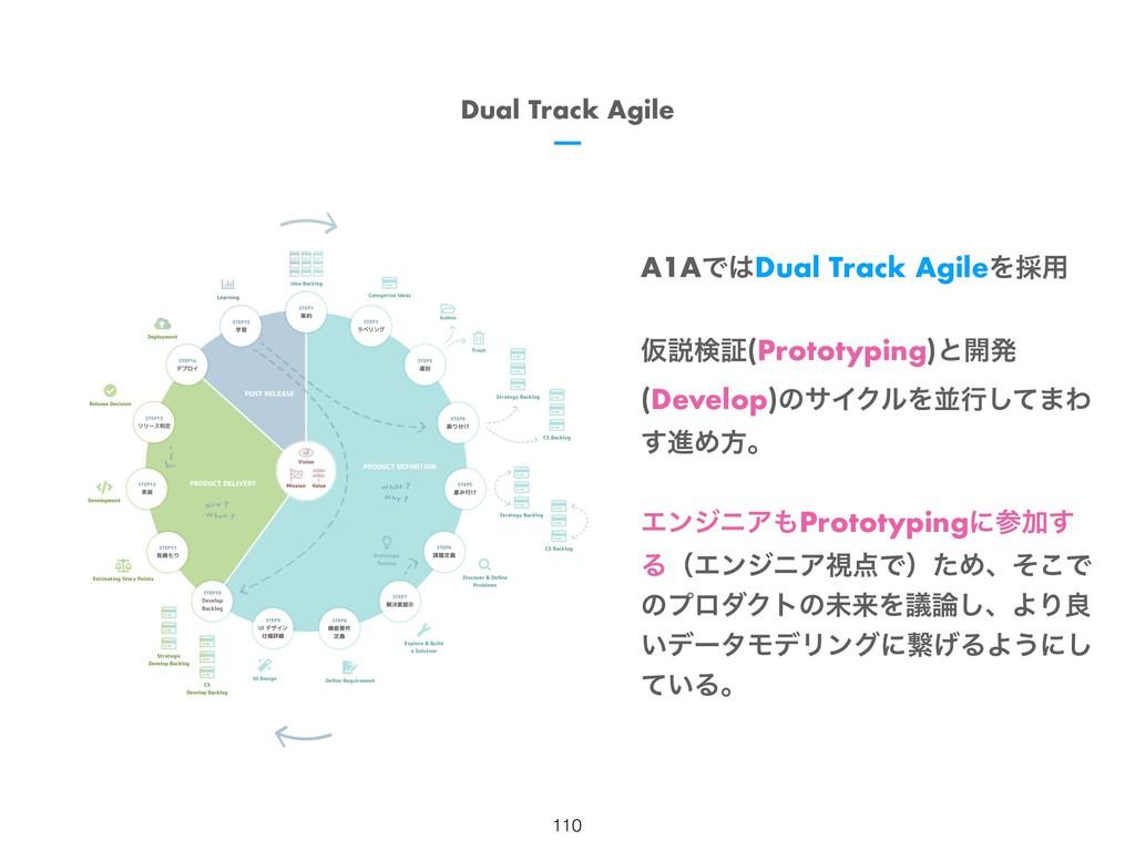 A1AͰDual Track AgileΛ࠾༻ Ծઆݕূ(Prototyping)ͱ։ൃ (...