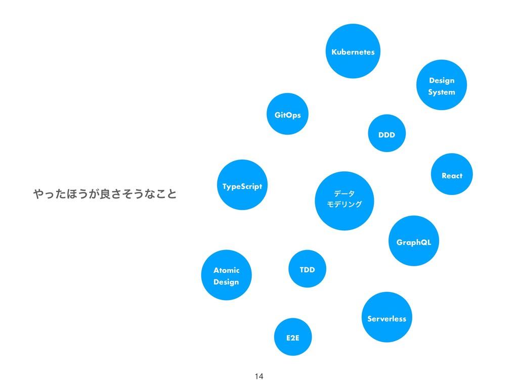 ͬͨ΄͏͕ྑͦ͞͏ͳ͜ͱ TDD E2E GraphQL React TypeScript ...