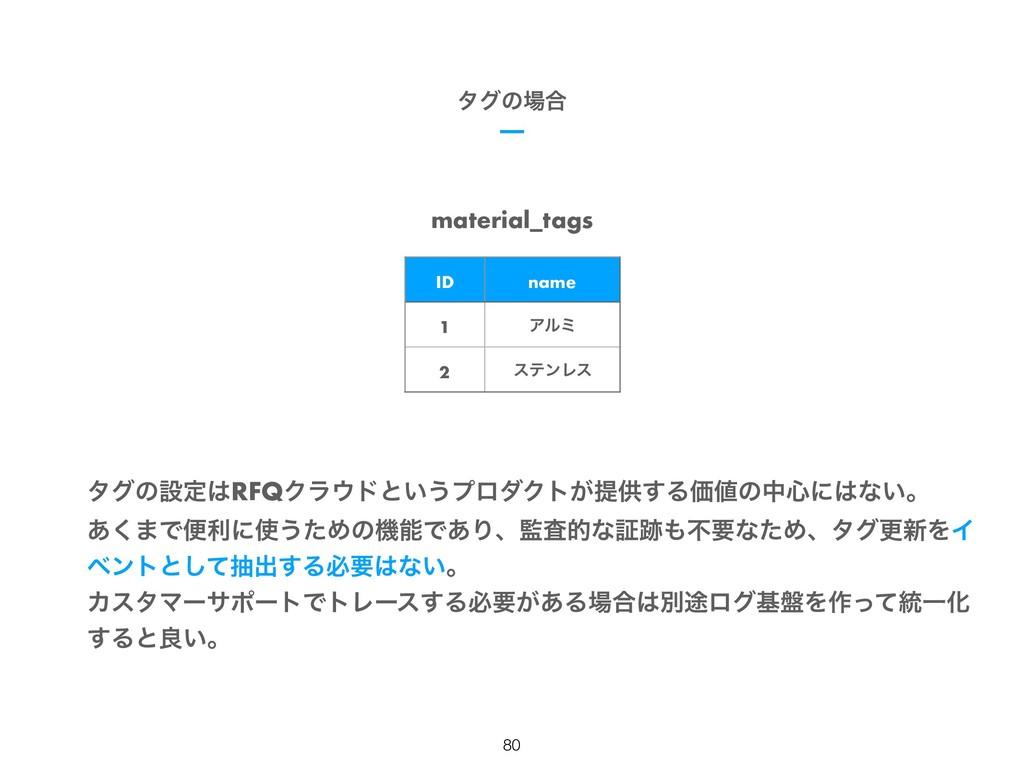 material_tags ID name 1 Ξϧϛ 2 εςϯϨε !80 λάͷ߹ λ...
