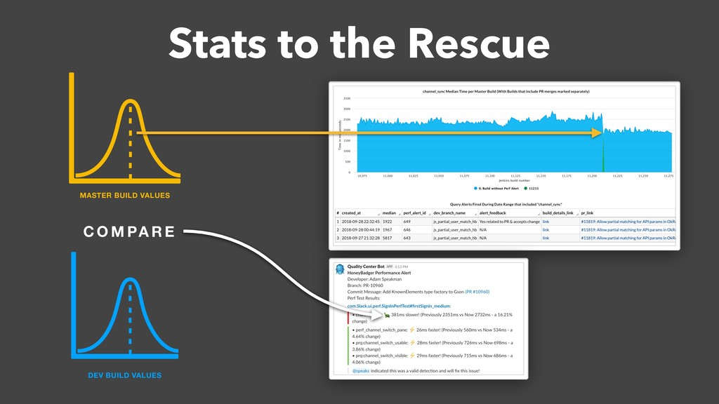 Stats to the Rescue C O M PA R E DEV BUILD VALU...