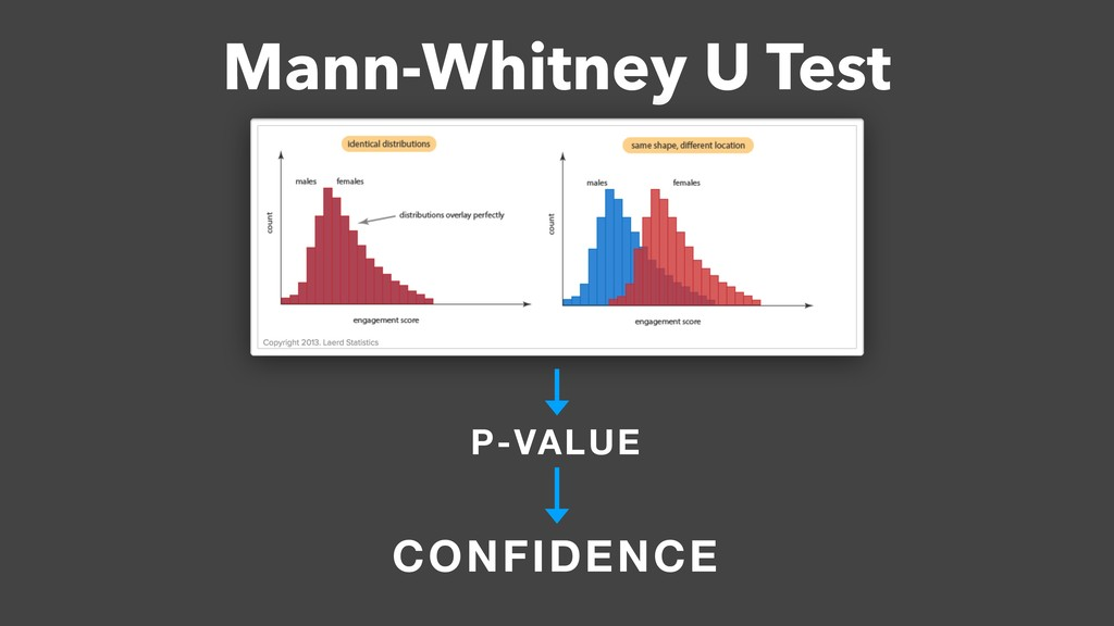 Mann-Whitney U Test P-VALUE CONFIDENCE
