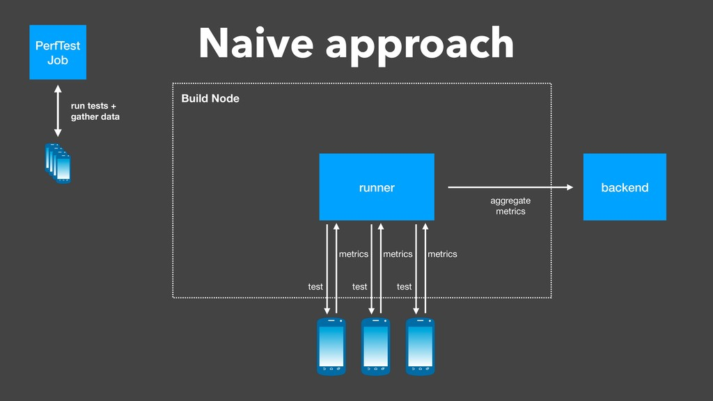 Naive approach Build Node runner Build Node bac...