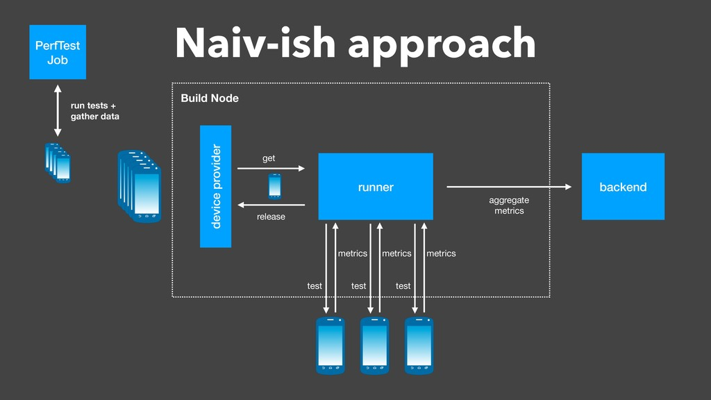 Naiv-ish approach Build Node runner Build Node ...