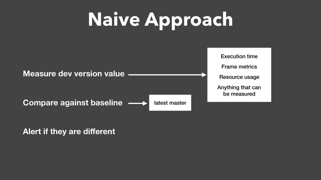 Naive Approach Measure dev version value Compar...