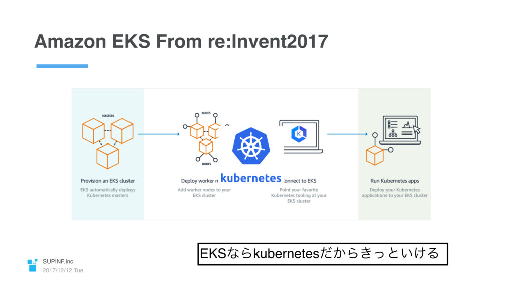 SUPINF.Inc 2017/12/12 Tue Amazon EKS From re:In...