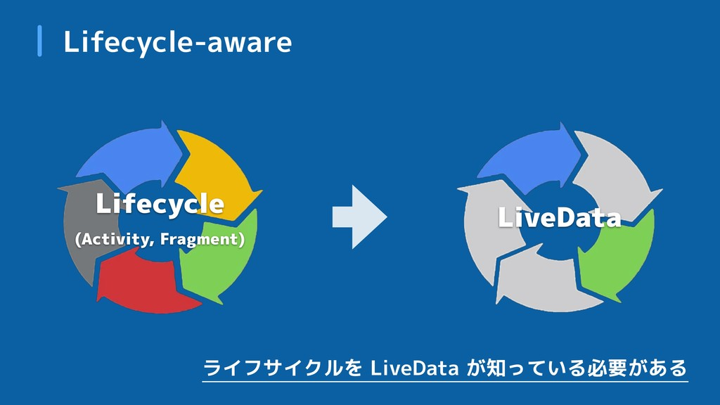 Lifecycle-aware Lifecycle
