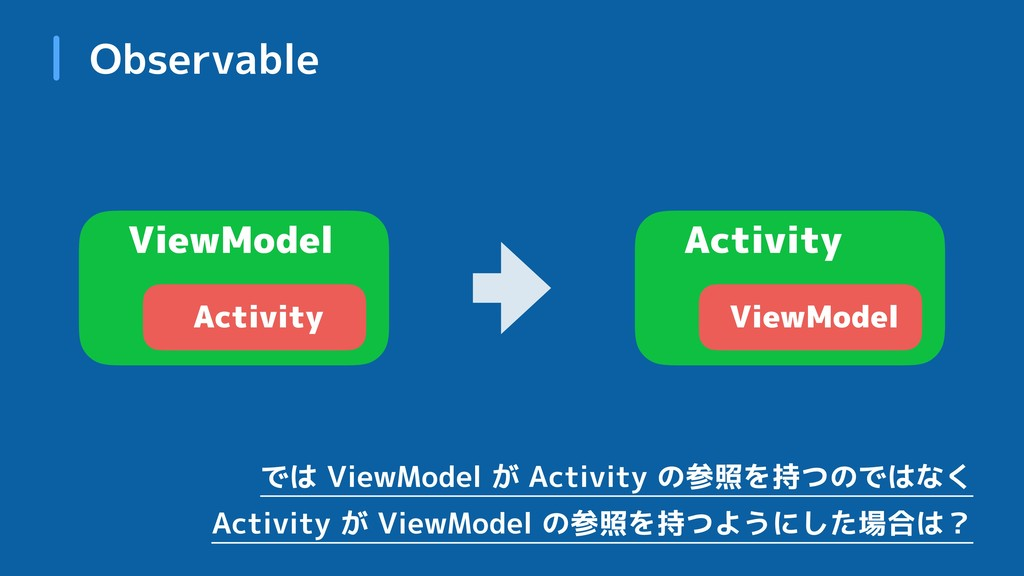 Observable ViewModel Activity Activity ViewMode...