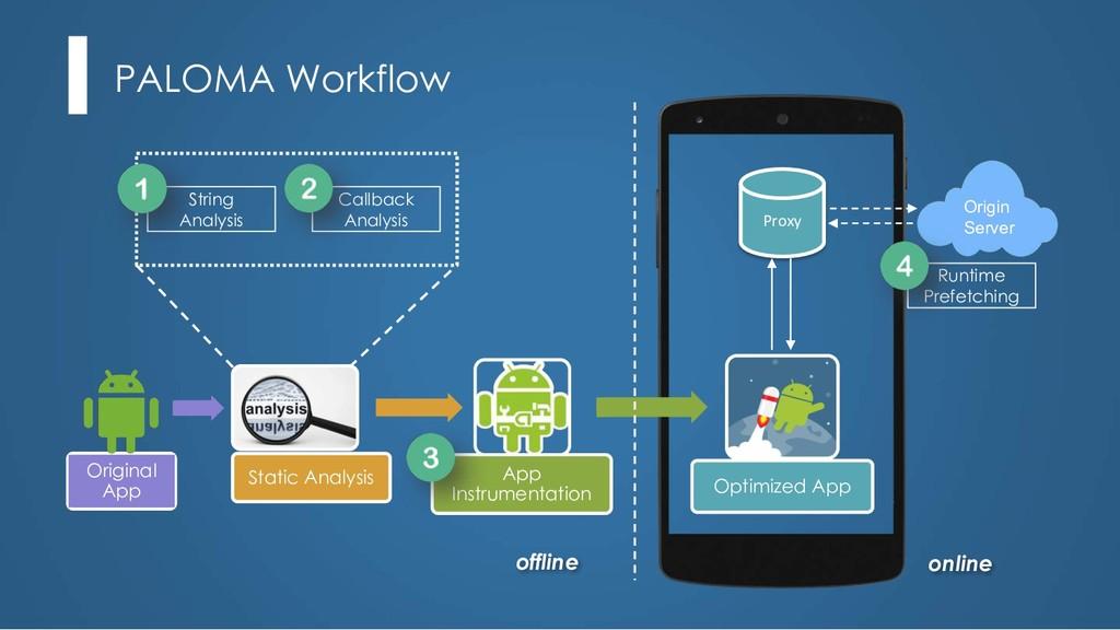 PALOMA Workflow Static Analysis App Instrumenta...