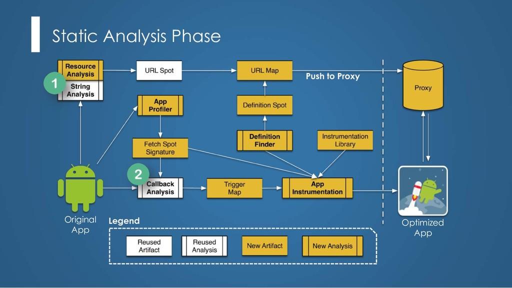 Static Analysis Phase Push to Proxy Legend Opti...