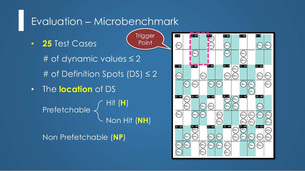 Evaluation – Microbenchmark DS1,1 1 - H DS1,1 2...