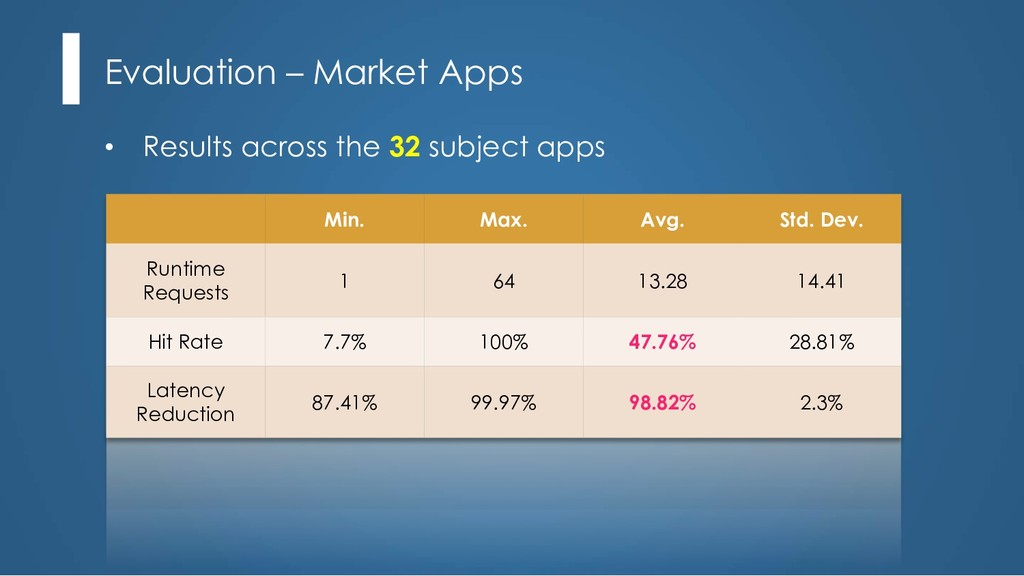 Evaluation – Market Apps • Results across the 3...