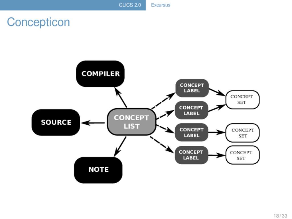 CLICS 2.0 Excursus Concepticon CONCEPT SET CONC...