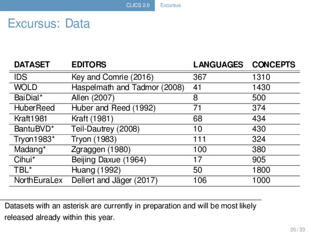 CLICS 2.0 Excursus Excursus: Data DATASET EDITO...