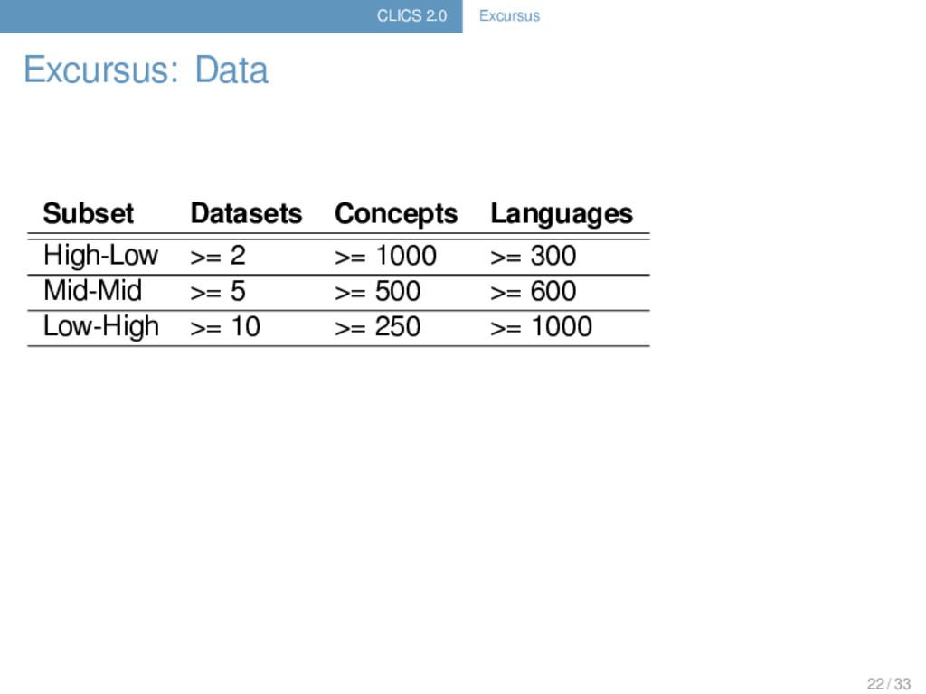 CLICS 2.0 Excursus Excursus: Data Subset Datase...