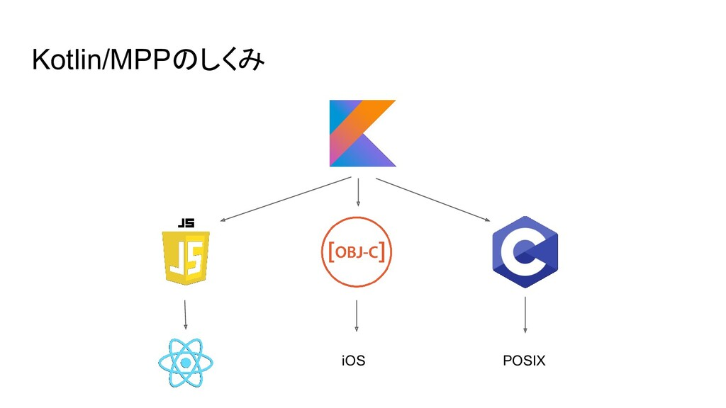 Kotlin/MPPのしくみ iOS POSIX