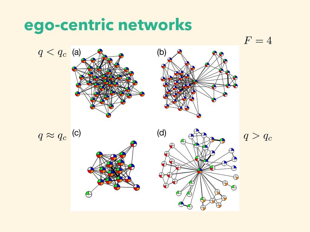 (a) (b) (c) (d) ego-centric networks q < qc <la...