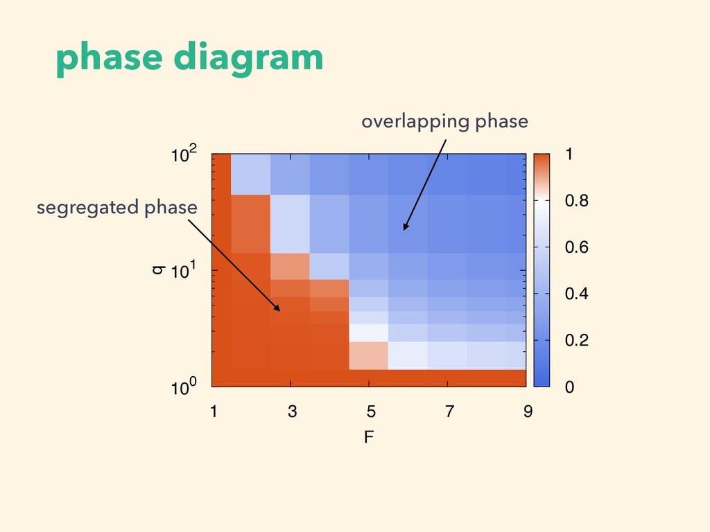 phase diagram '-' 1 3 5 7 9 F 100 101 102 q 0 0...
