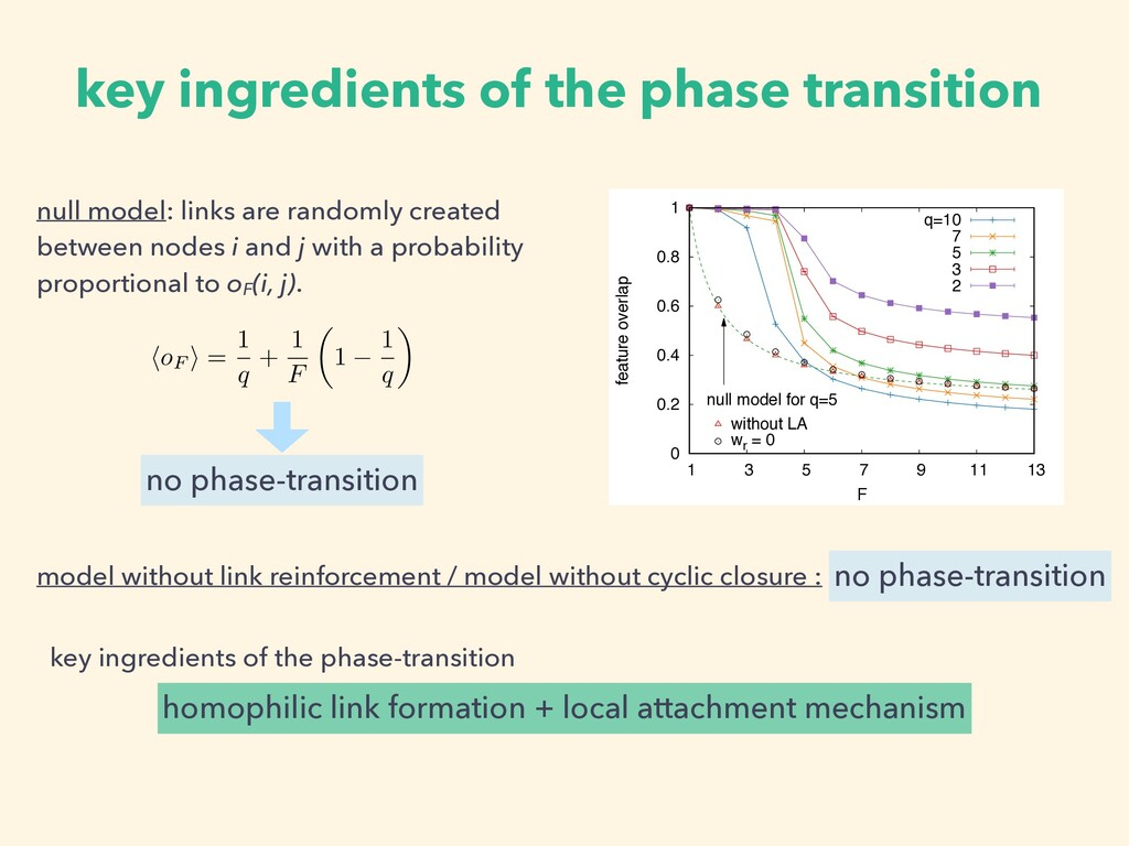 key ingredients of the phase transition 0 0.2 0...