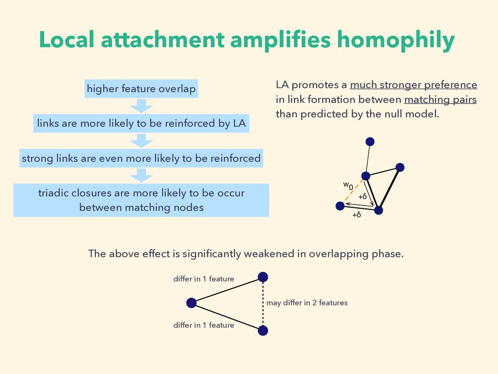 Local attachment amplifies homophily LA promotes...