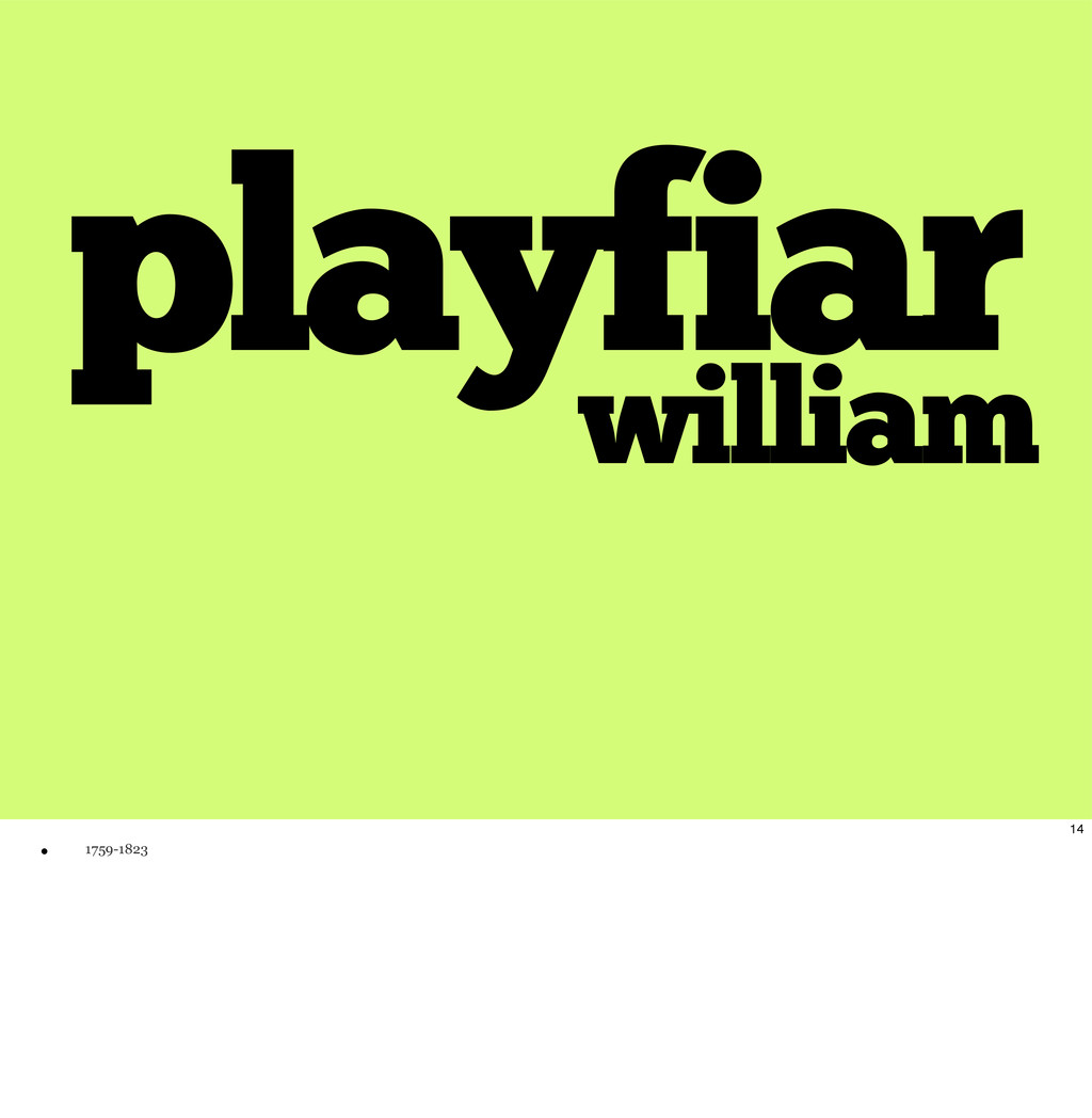 playfiar william 14 w 1759-1823
