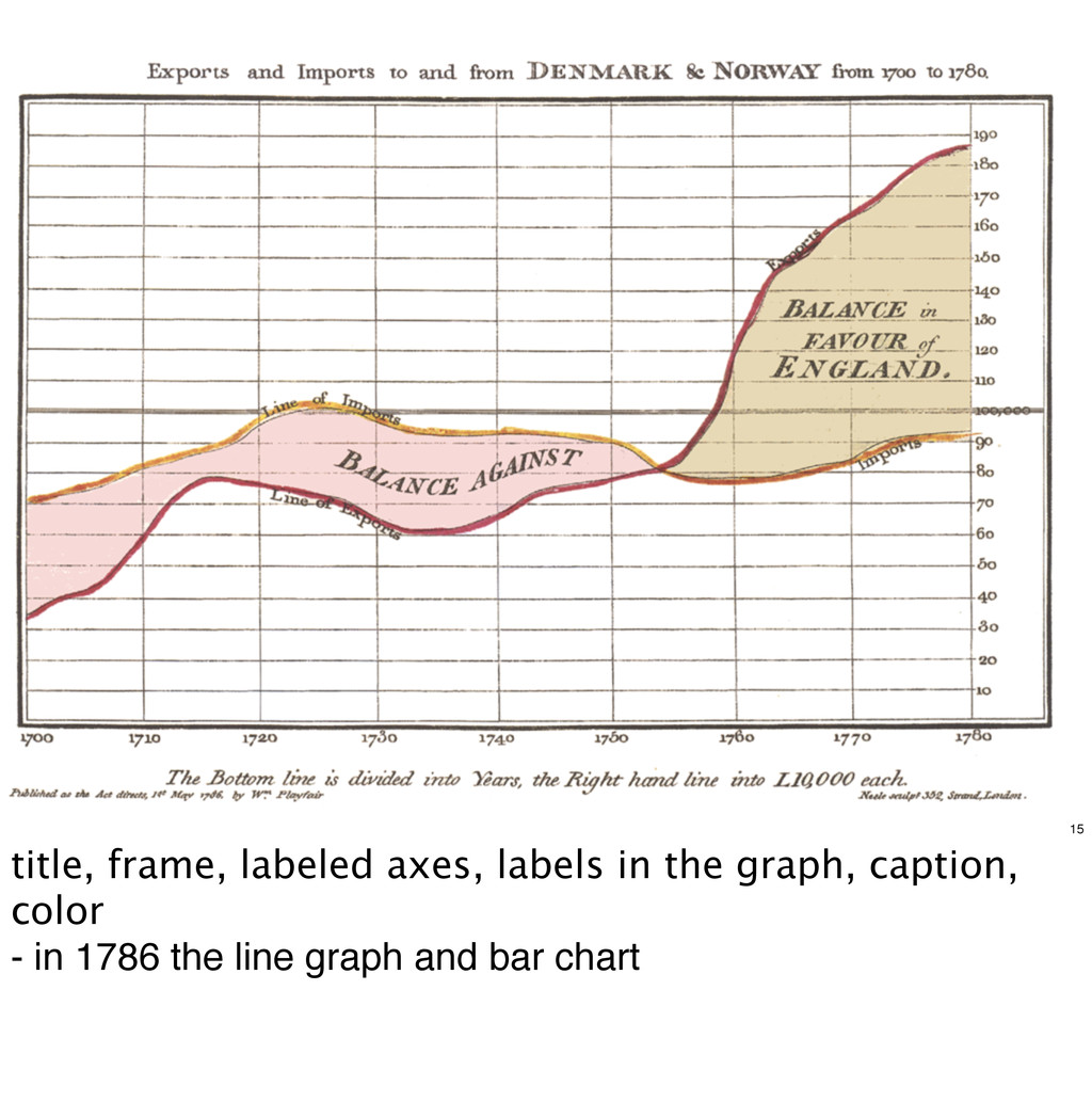 15 title, frame, labeled axes, labels in the gr...