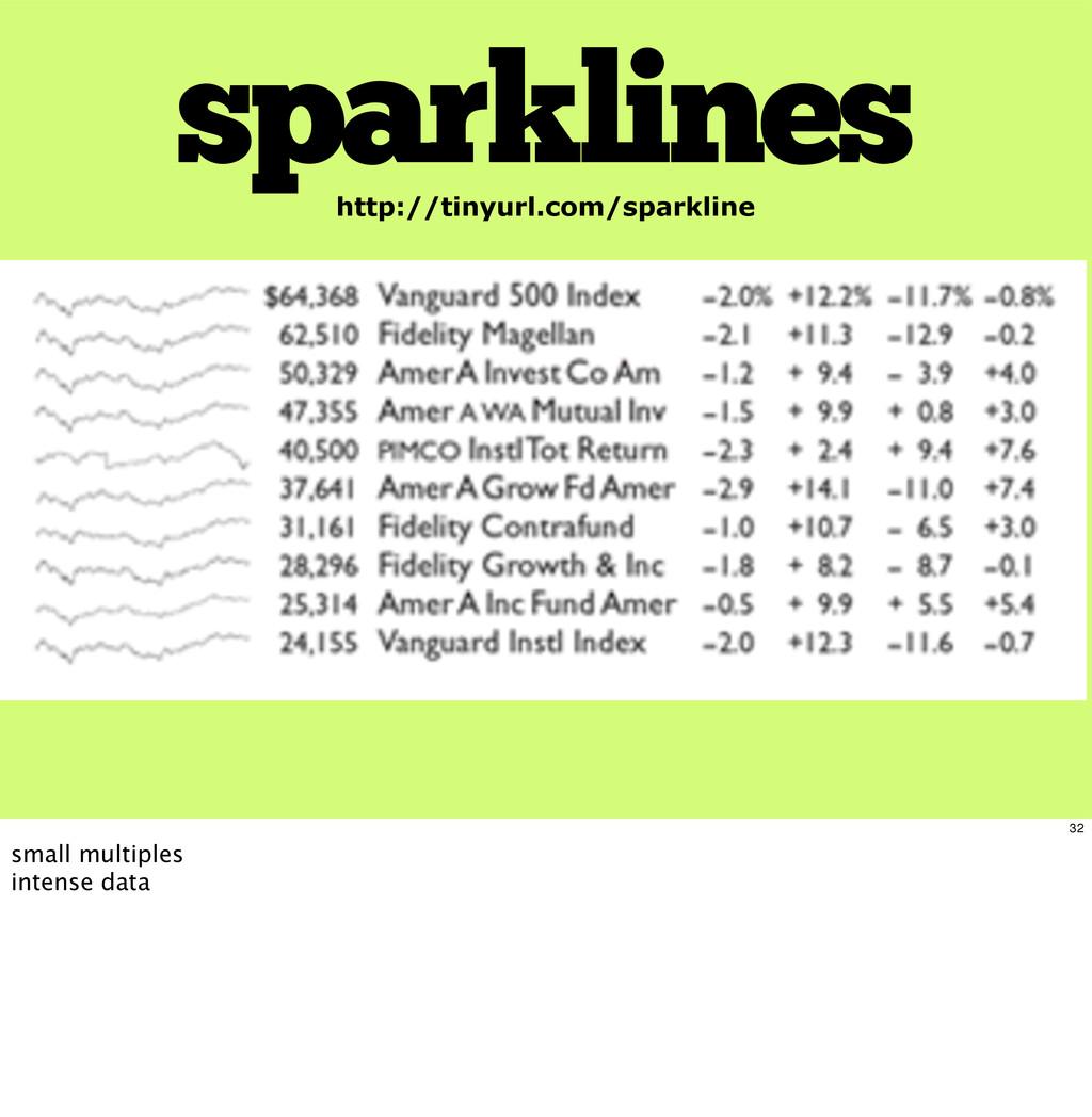 sparklines http://tinyurl.com/sparkline 32 smal...