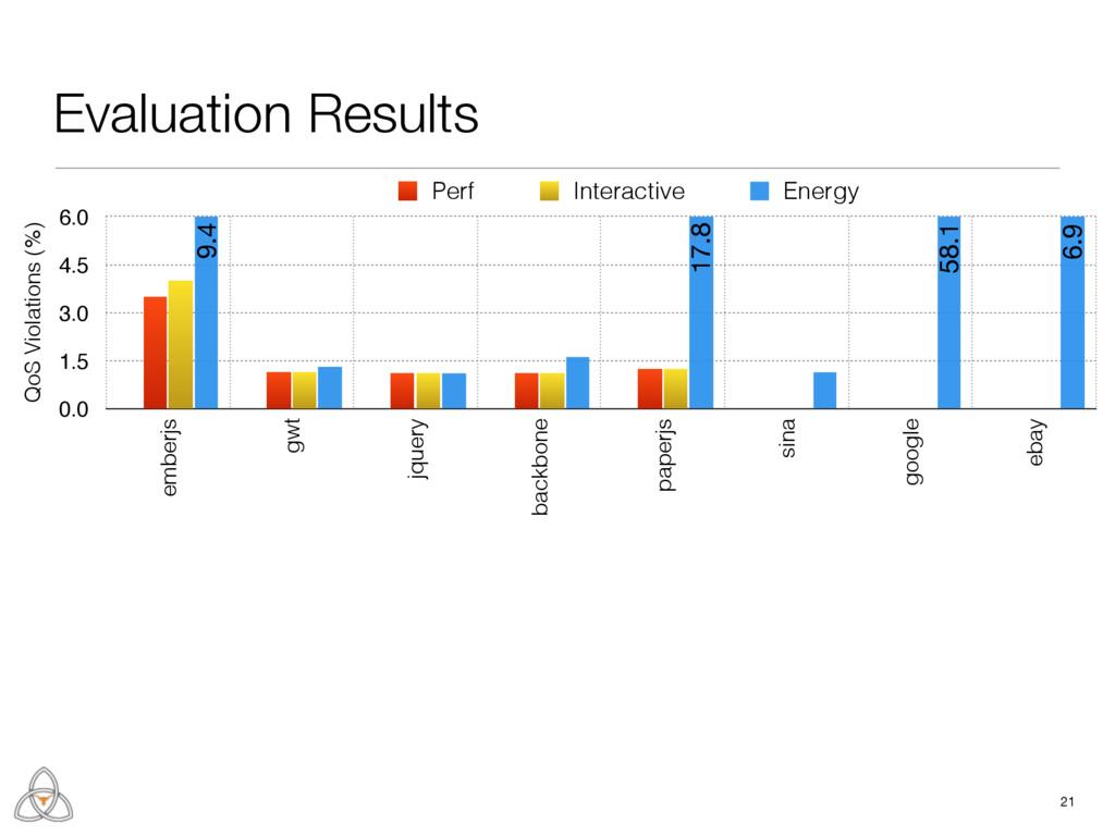21 QoS Violations (%) 0.0 1.5 3.0 4.5 6.0 ember...
