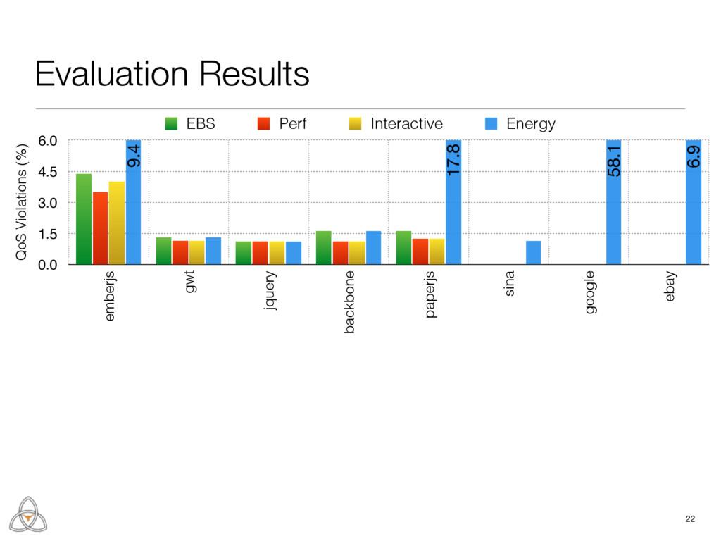 22 QoS Violations (%) 0.0 1.5 3.0 4.5 6.0 ember...