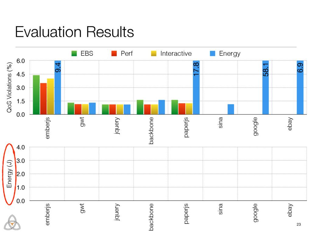 23 QoS Violations (%) 0.0 1.5 3.0 4.5 6.0 ember...