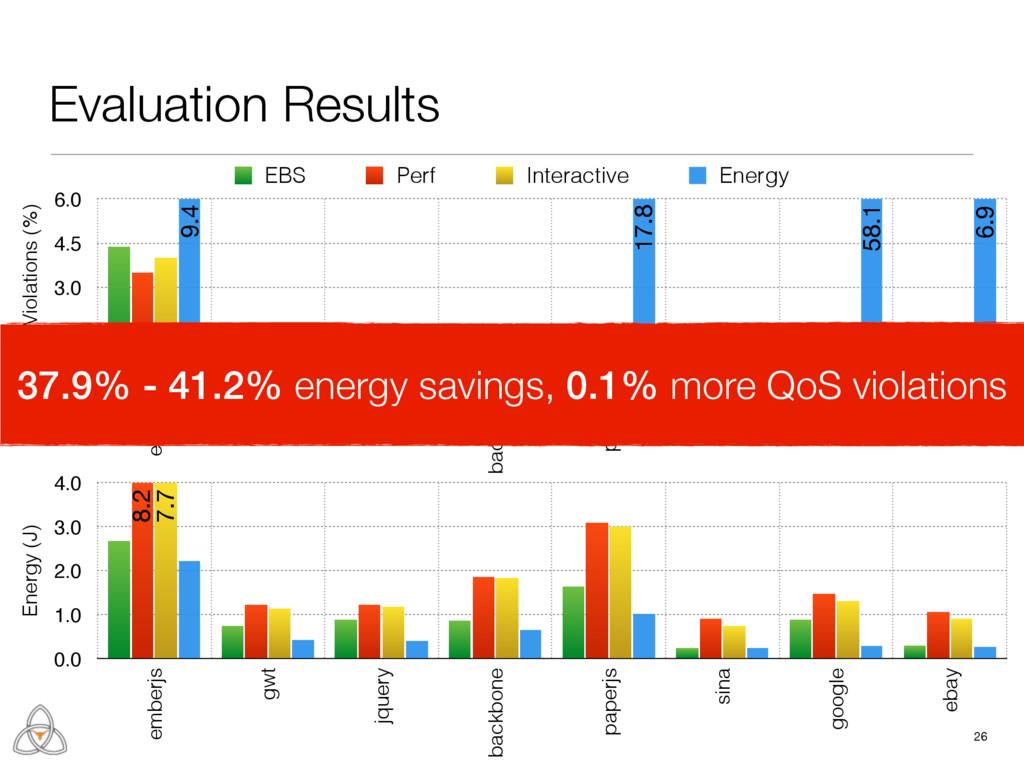 26 Energy (J) 0.0 1.0 2.0 3.0 4.0 emberjs gwt j...