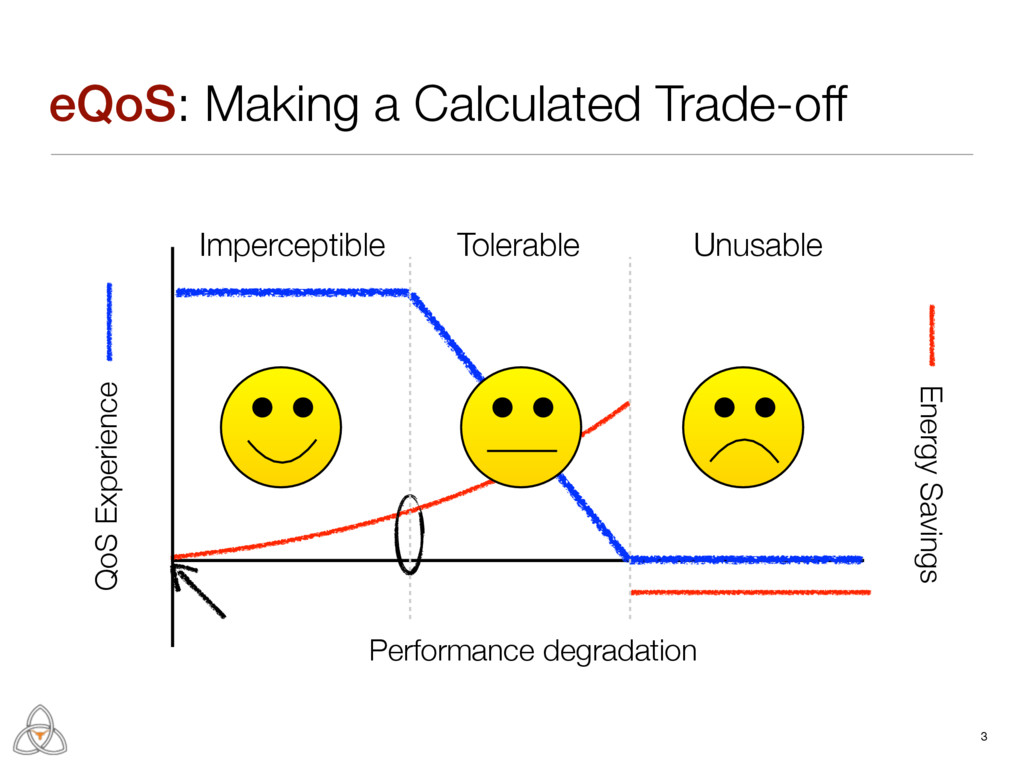 eQoS: Making a Calculated Trade-off 3 Energy Sa...