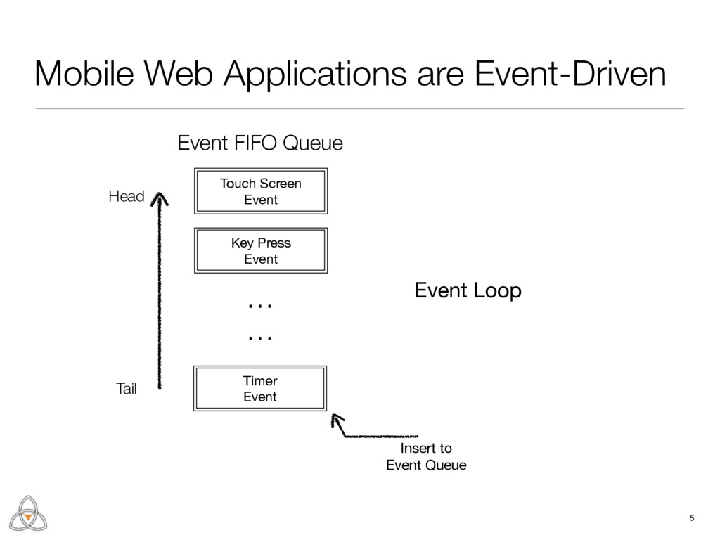 Mobile Web Applications are Event-Driven 5 Touc...