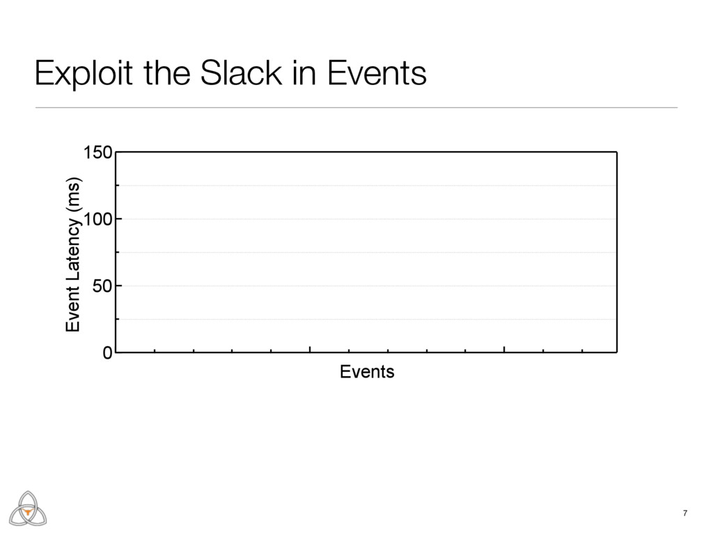 Exploit the Slack in Events 7 150 100 50 0 Even...