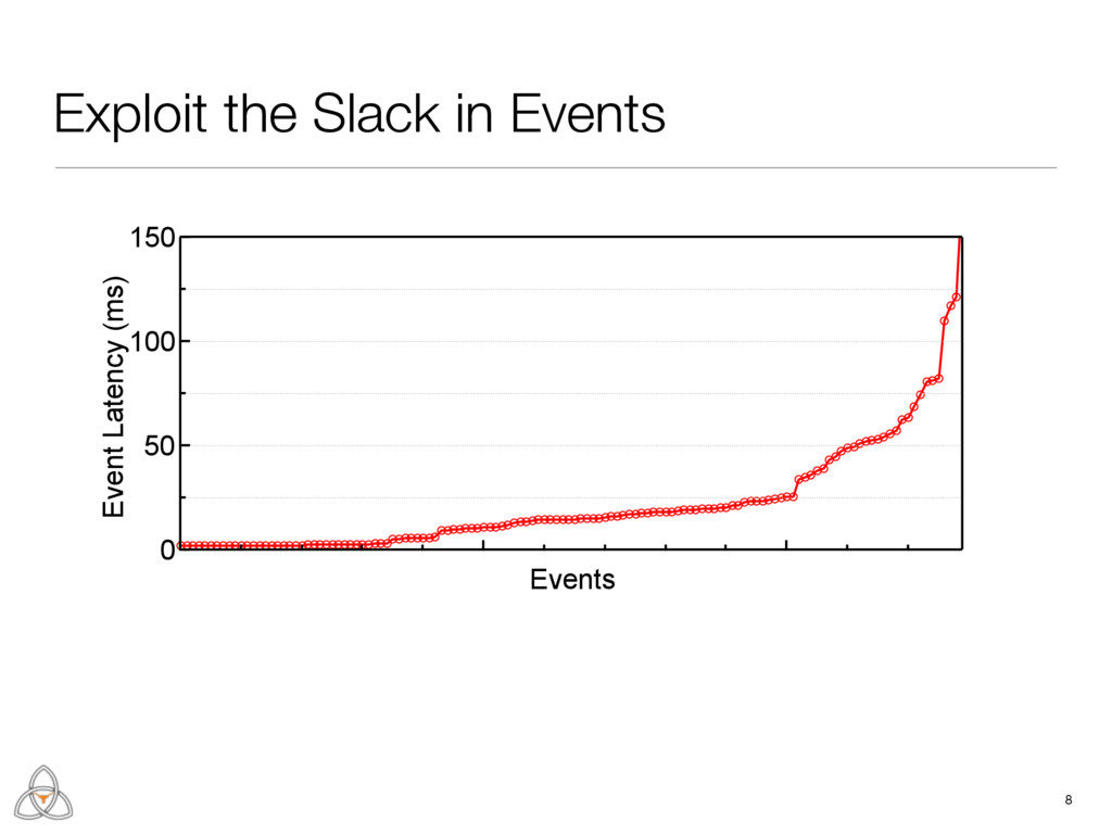 Exploit the Slack in Events 8 150 100 50 0 Even...
