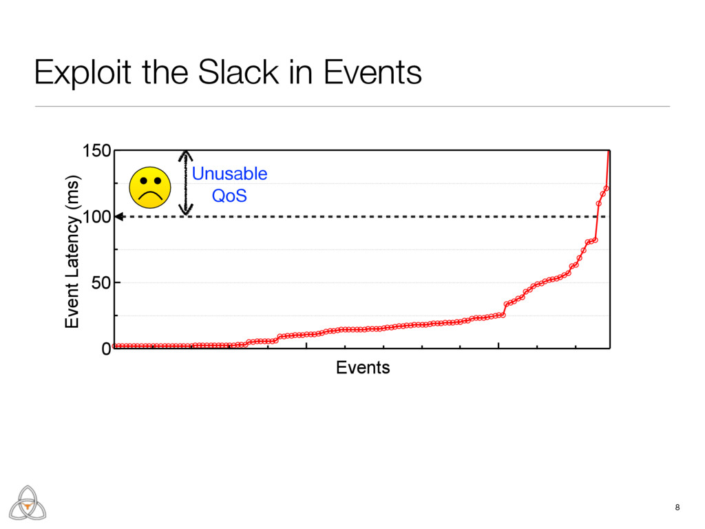Exploit the Slack in Events 8 Unusable  QoS 150...