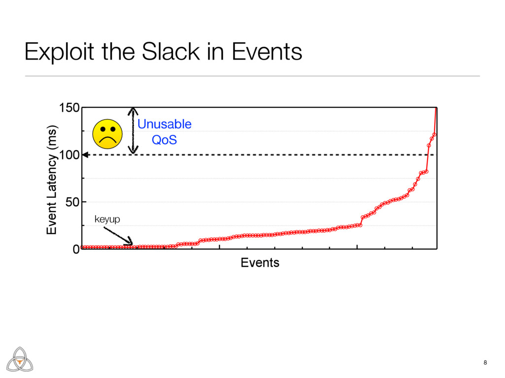 Exploit the Slack in Events 8 keyup Unusable  Q...