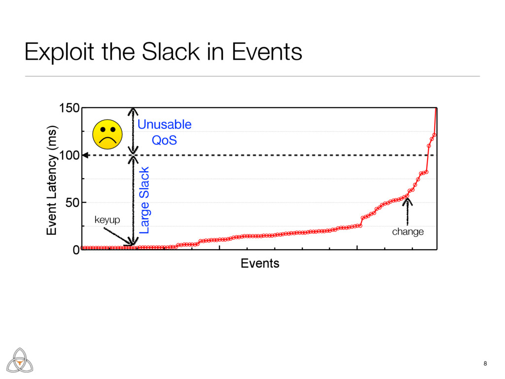 Exploit the Slack in Events 8 keyup Large Slack...