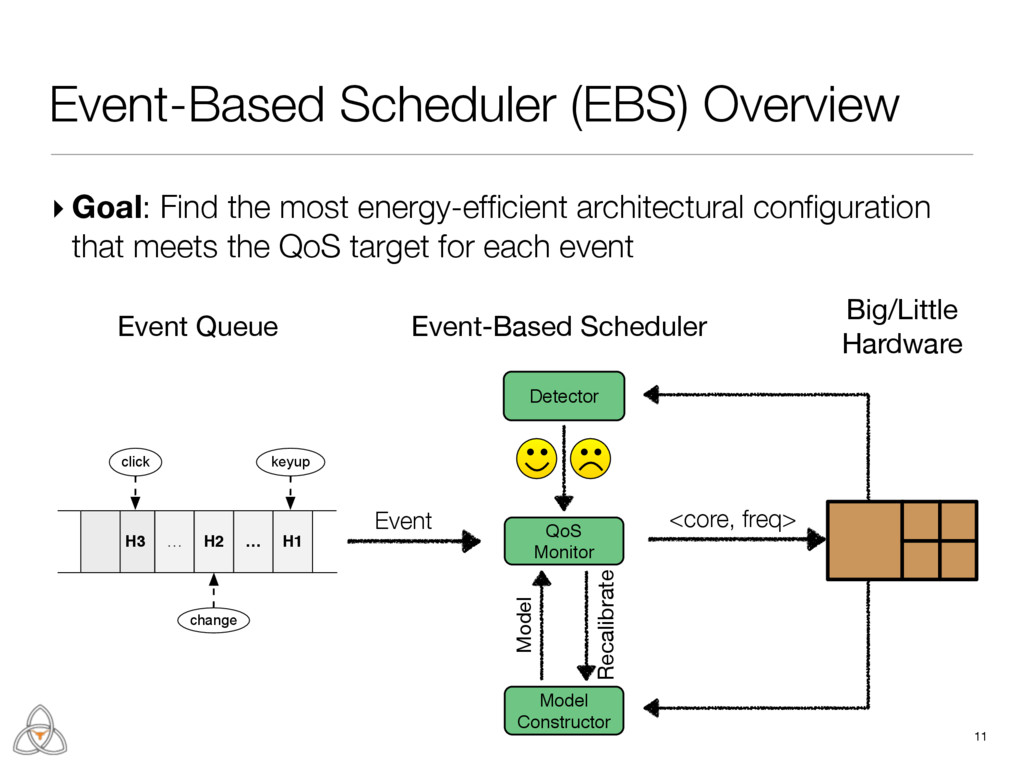 Event-Based Scheduler (EBS) Overview 11 ▸ Goal:...