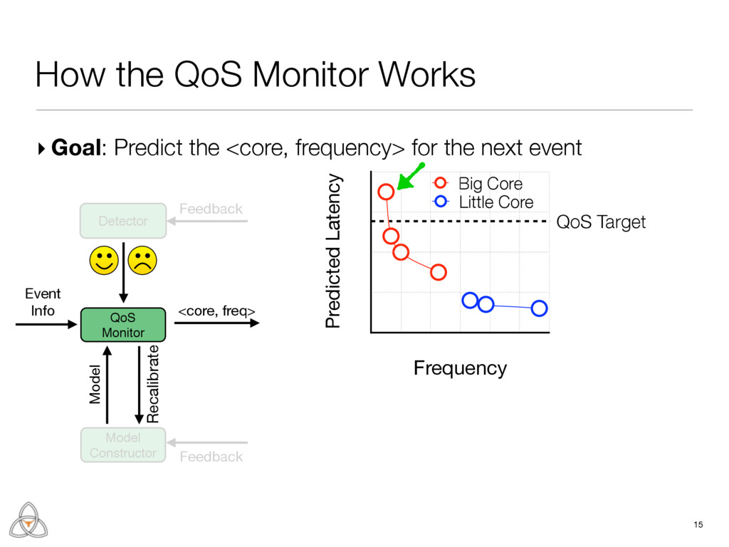 Feedback Detector QoS Monitor Model Constructor...